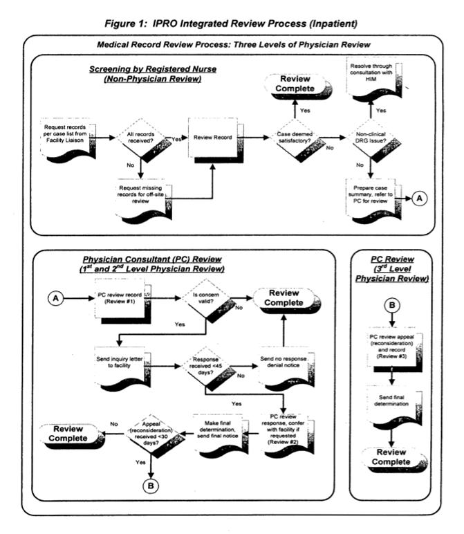 Medicaid Retrospective Review Process (Inpatient) #2010-07
